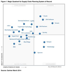 Gartner-magic-quadrant-supply-chain-planning-system-of-recrod-march-2014