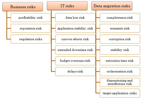 Risks of Improper Data Migration