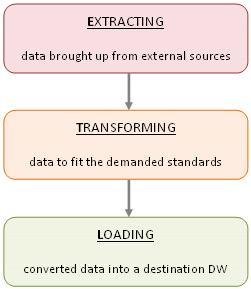 extract data information