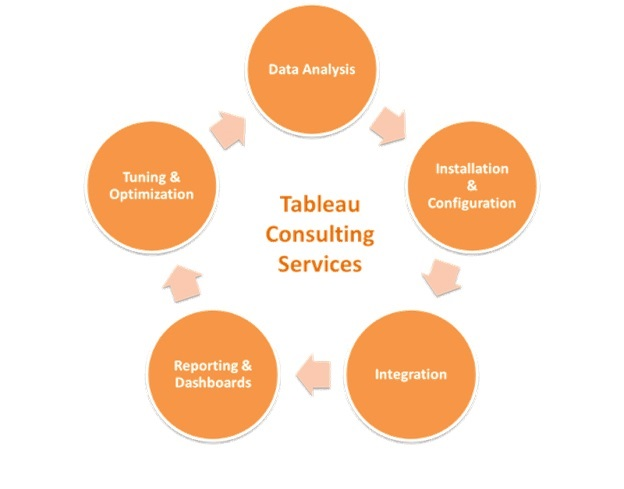 Benefits of Tableau consulting