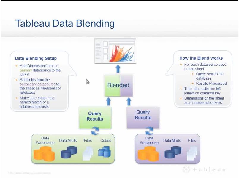 Data-Blending