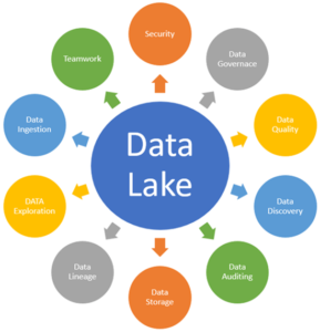 data lake solutions 2019