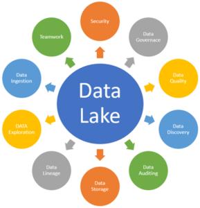 data lake solutions 2019