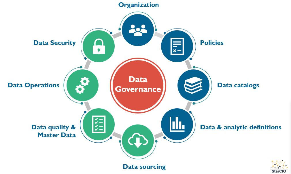 Data governance models