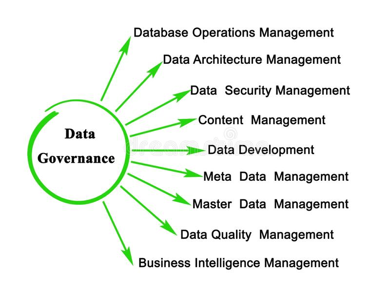 About Data Governance