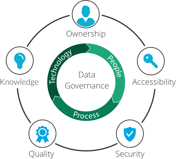 Success With Data Governance Consulting