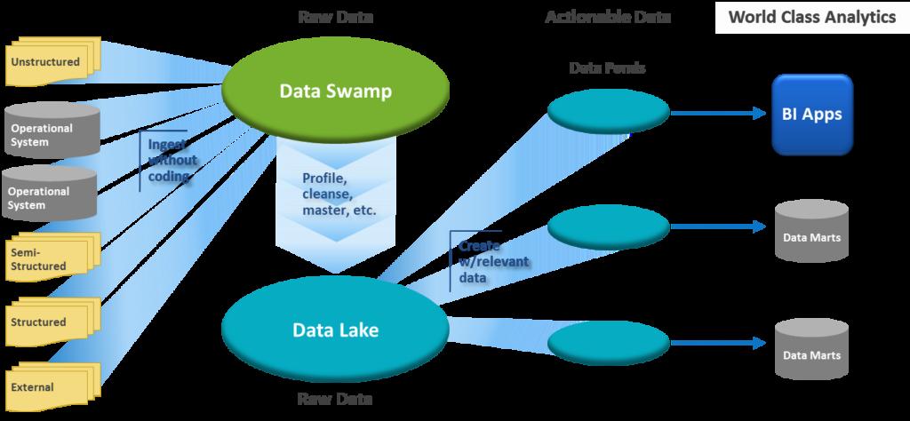 Cloud-Based Data Integration Services