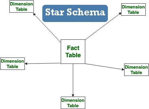 Schemas in Data warehouse